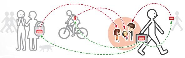 Le principe du StreetPass